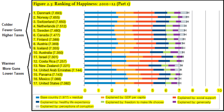 Source: World Happiness Report 2013